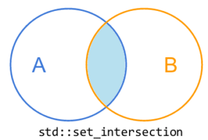 set_intersection