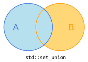 set_union