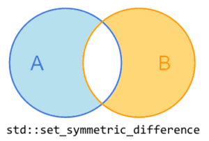 set_symmetric_difference