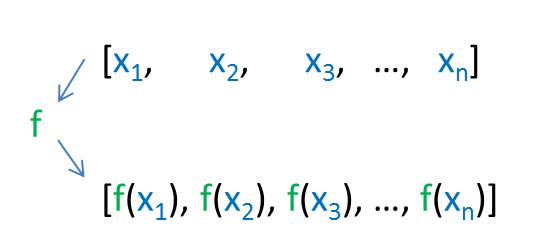 std::transform, a central algorithm - Fluent C++