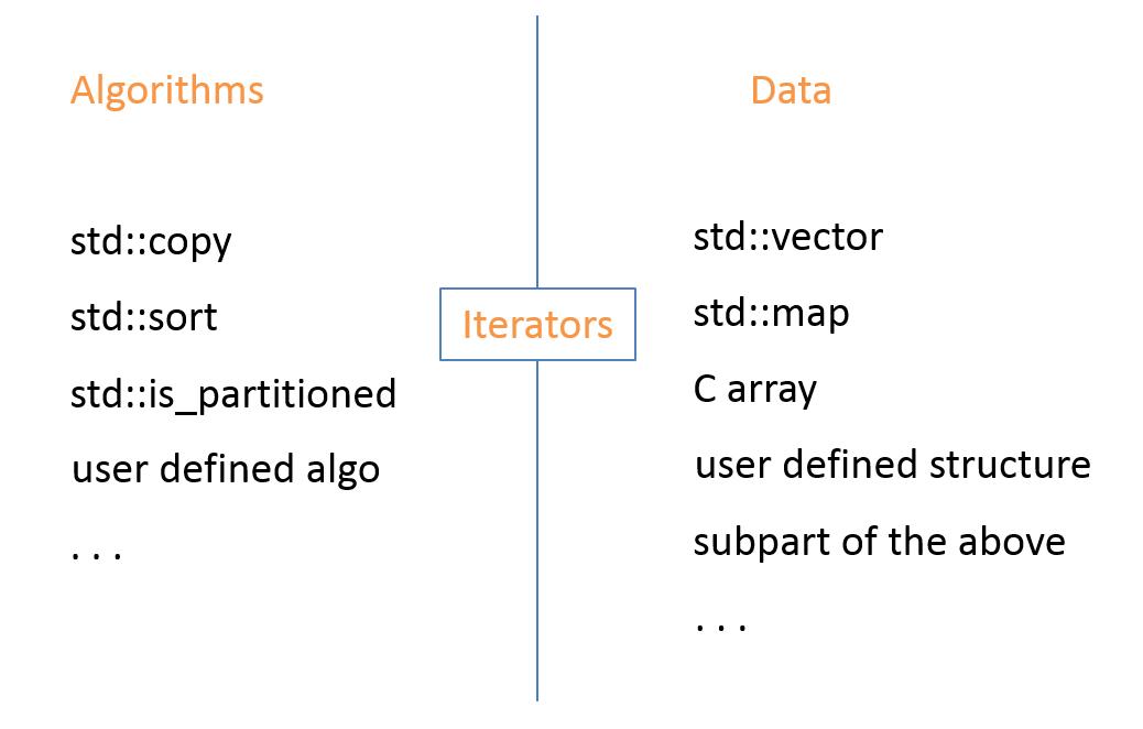 The design of the STL - Fluent C++ on