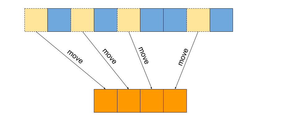 Move Iterators Where The Stl Meets Move Semantics Fluent C