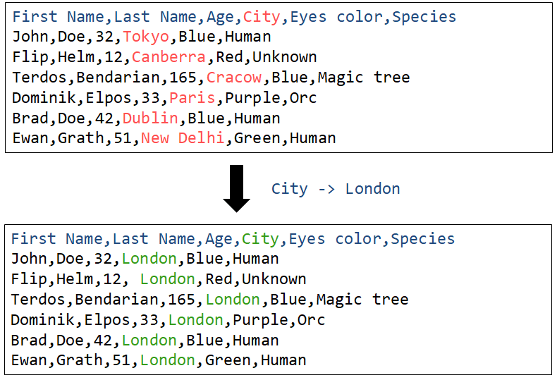 How Unit Tests Help Express Your Code's Intent - Fluent C++