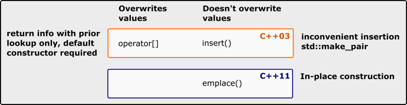 Overview of std::map's Insertion / Emplacement Methods in C