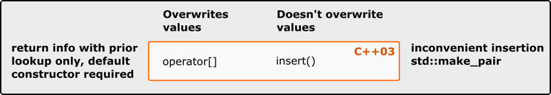 insert_or_assign try_emplace map C++