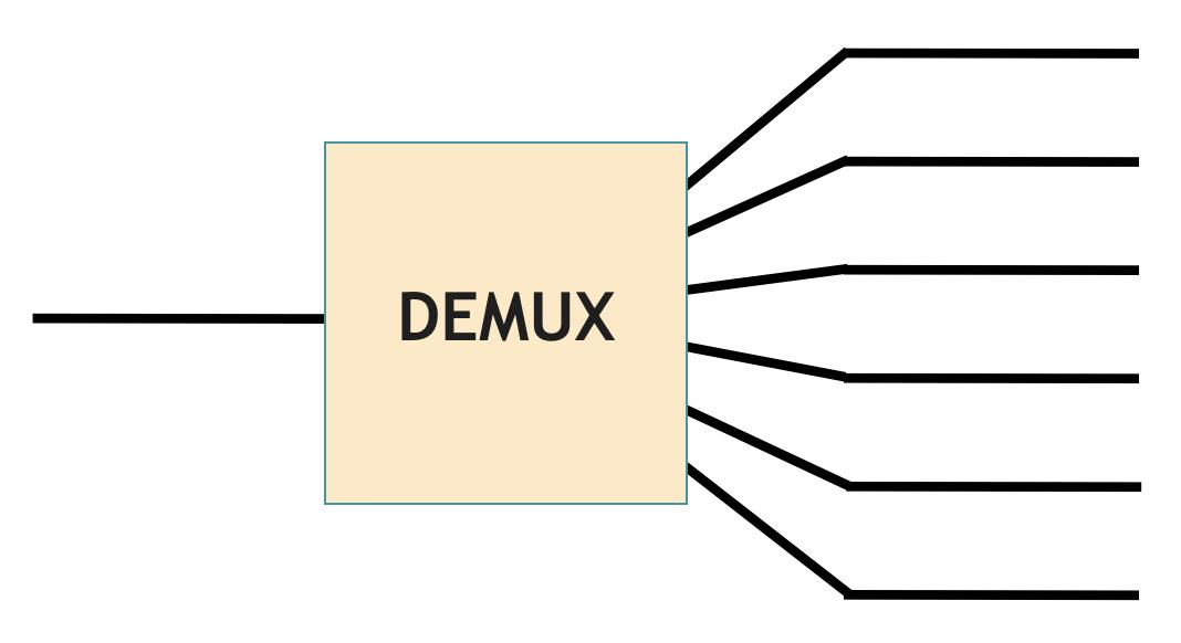 Demux Demultiplexer Iterator