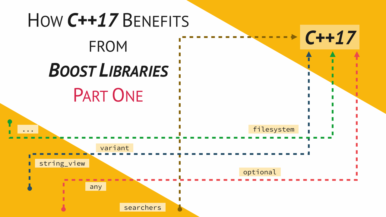 How C++17 Benefits from Boost Libraries, Part One